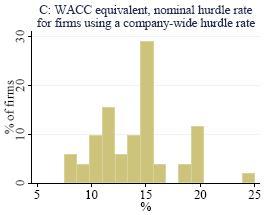 corporate hurdle rate