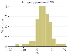 determinants of beta and wacc Estimation of discount rates determinants of betas i type of business: the more sensitive a business is to market conditions, the higher is its beta definition of the weighted average cost of capital (wacc.